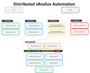 Distributed vRA v4